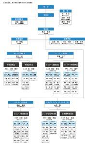 福井青年会議所 組織図