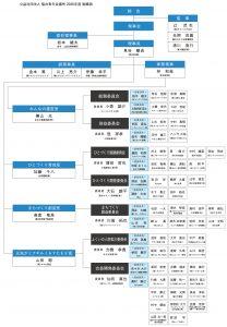 2020年度福井青年会議所組織図